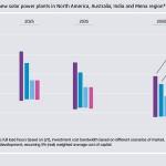 <!--:ro-->Energie 2.0 – felul in care se va schimba productia de energie in Europa<!--:-->