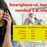 Aproape jumatate dintre romani considera telefonul mobil al partenerului principalul dusman al relatiei