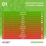 București, locul 13 din 14 la mobilitate durabilă