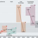 O sansa pentru investitiile in energia regenerabila: Noile tehnologii reduc considerabil costurile de productie
