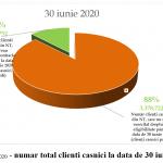 Consumatorii casnici de gaze au prins gustul pietei libere: in 30 septembrie, 22% aveau incheiate contracte aferente furnizarii gazelor naturale in regim concurential